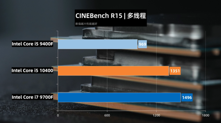 intel-core-i5-10400-comet-lake-s-6-core-desktop-cpu_cinebench-r15-multi-core
