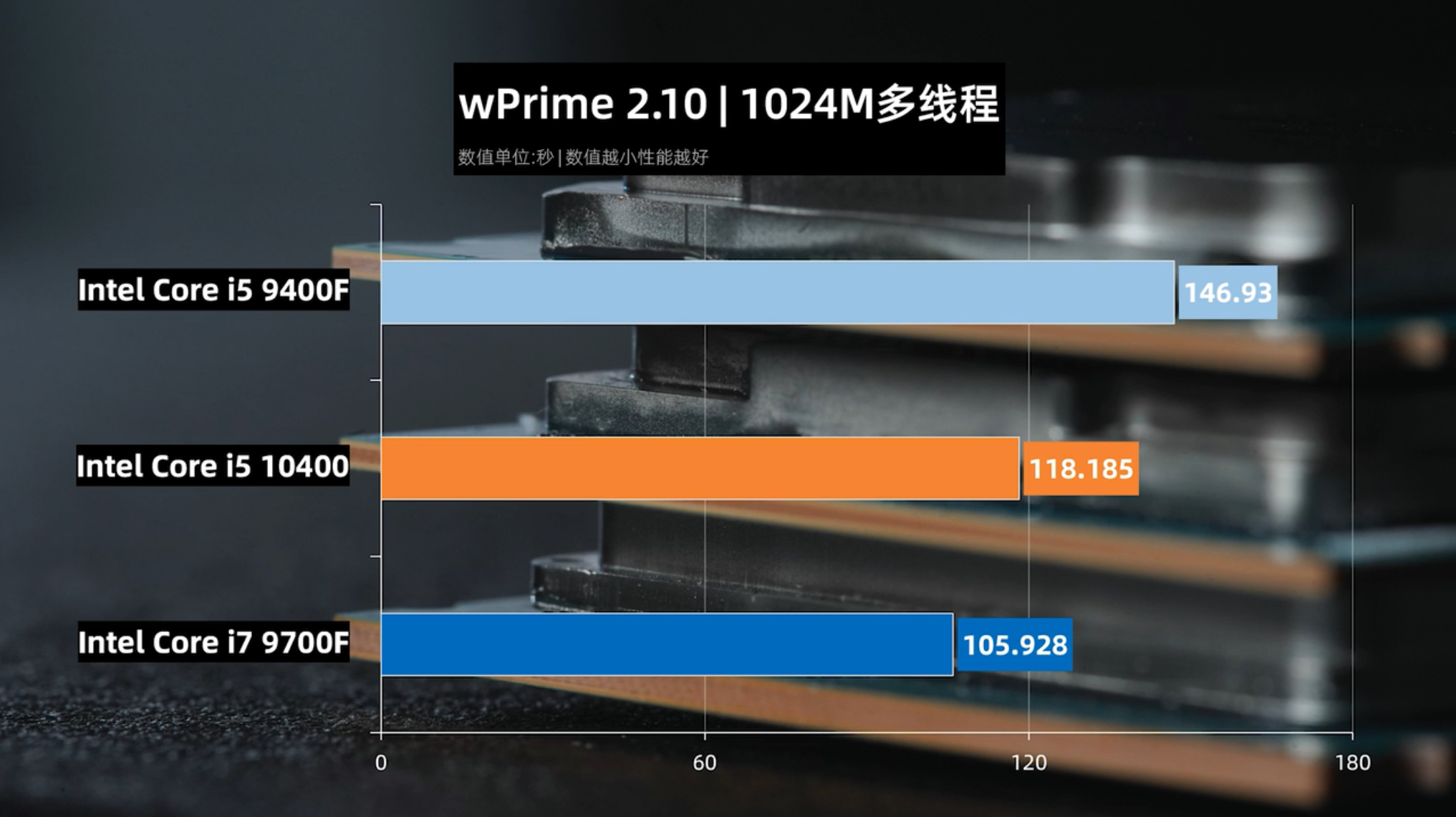 Intel Core i5-10400 6 Core, $180 US Budget CPU Benchmarks ...