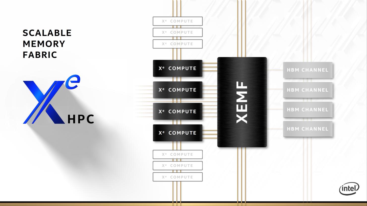 intel-xe-hpc-gpu_ponte-vecchio_architecture_raja-koduri_17