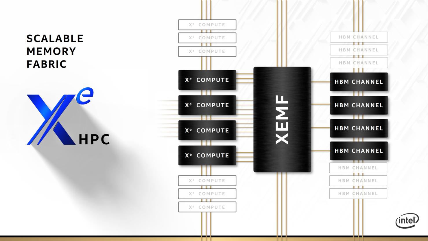 intel-xe-hpc-gpu_ponte-vecchio_architecture_raja-koduri_18