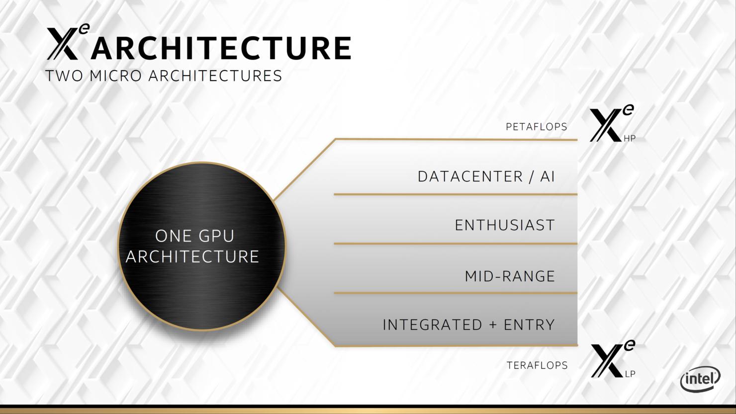 intel-xe-hpc-gpu_ponte-vecchio_architecture_raja-koduri_3