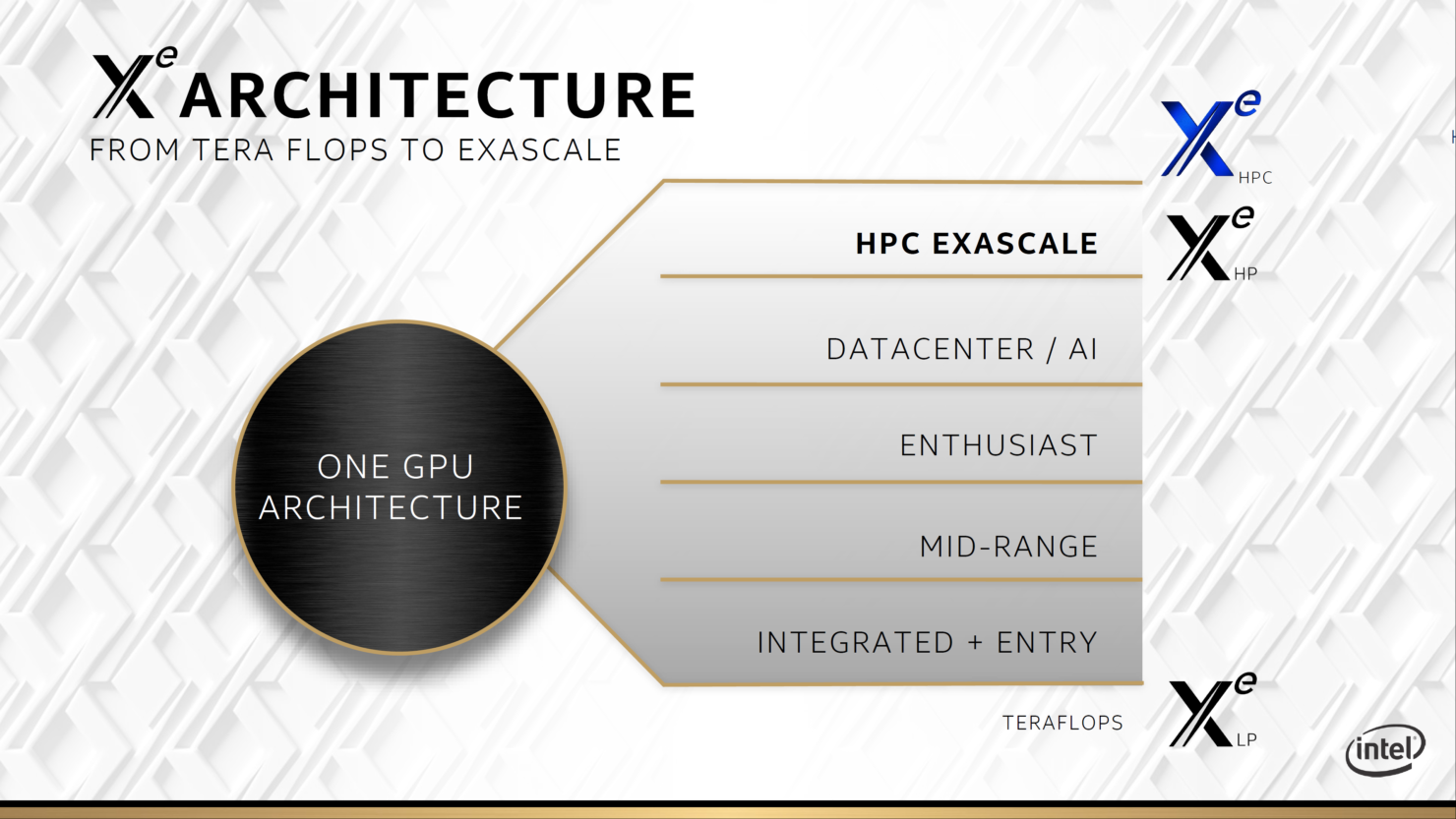 intel-xe-hpc-gpu_ponte-vecchio_architecture_raja-koduri_4