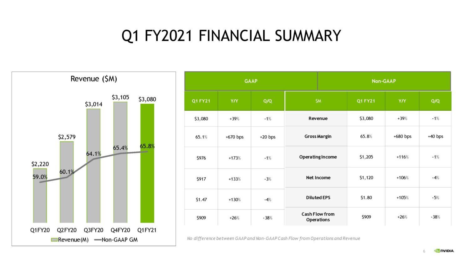 nvda-1qfy21-investor-presentation-5-21-20-final-page-006