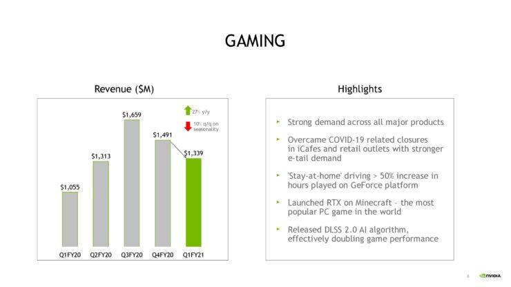nvda-1qfy21-investor-presentation-5-21-20-final-page-008