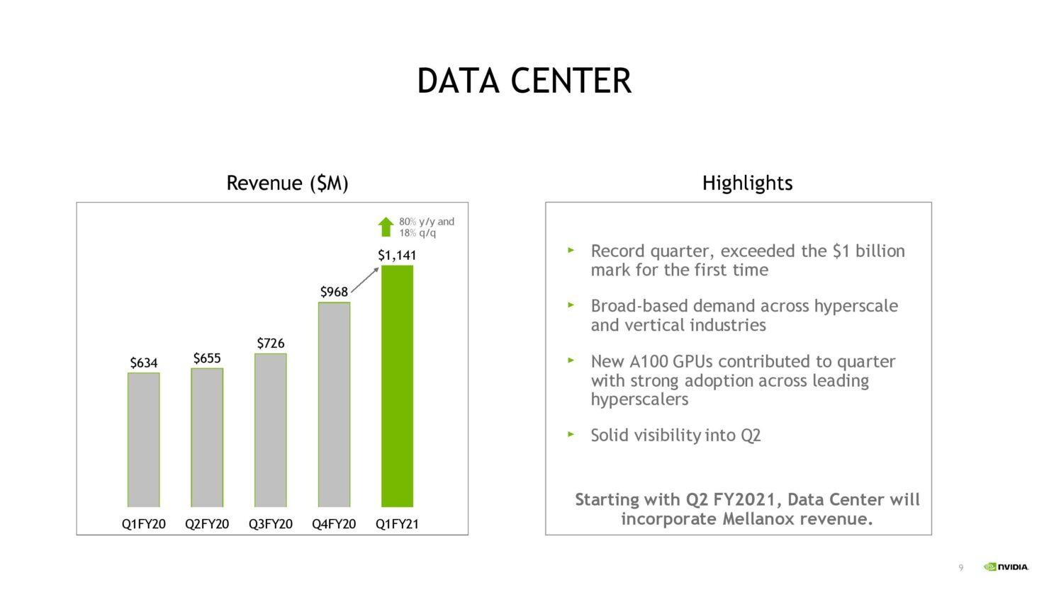 nvda-1qfy21-investor-presentation-5-21-20-final-page-009