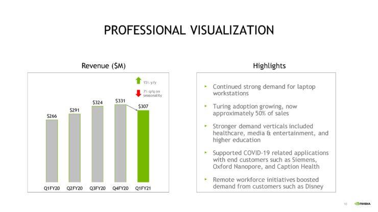 nvda-1qfy21-investor-presentation-5-21-20-final-page-010