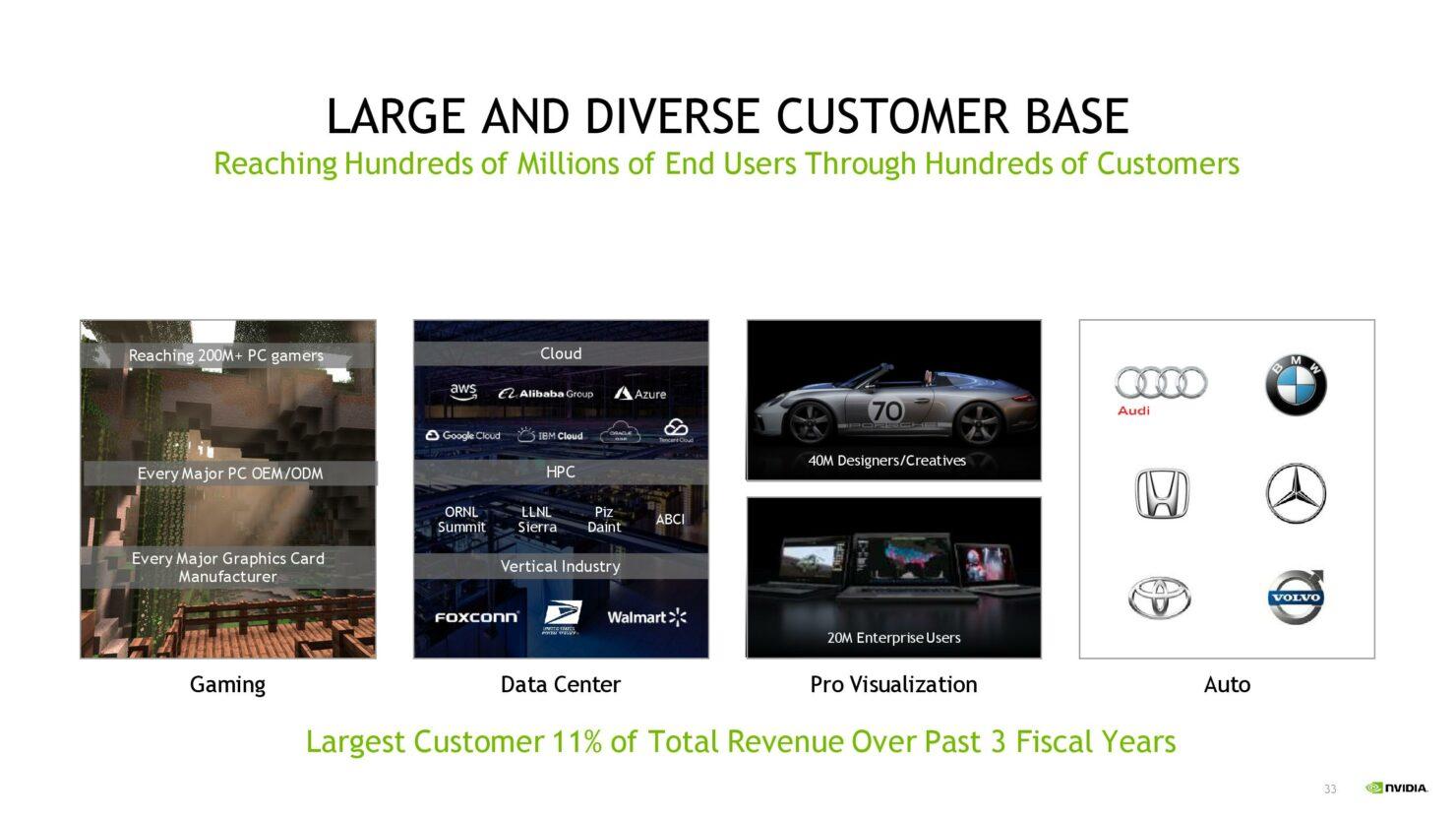 nvda-1qfy21-investor-presentation-5-21-20-final-page-033
