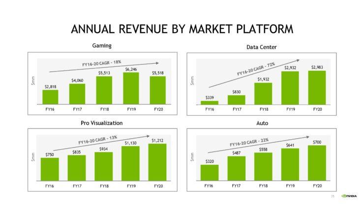 nvda-1qfy21-investor-presentation-5-21-20-final-page-035