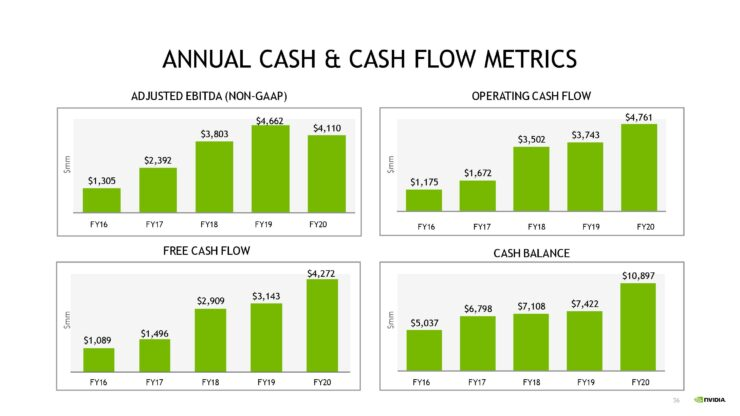 nvda-1qfy21-investor-presentation-5-21-20-final-page-036