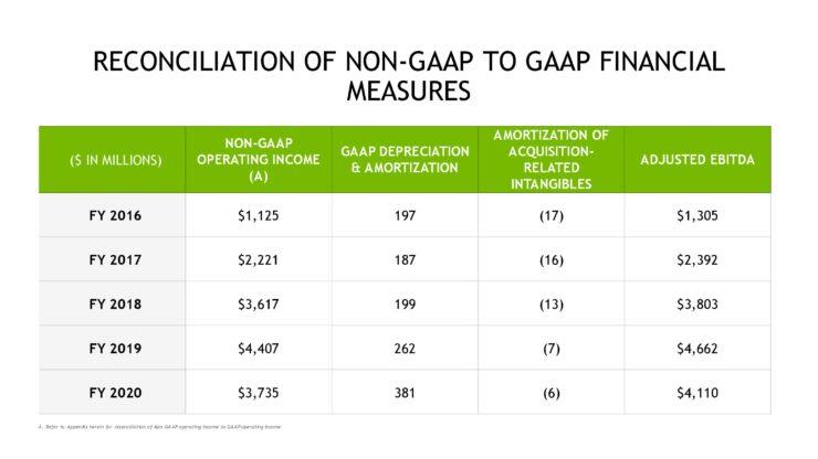 nvda-1qfy21-investor-presentation-5-21-20-final-page-040