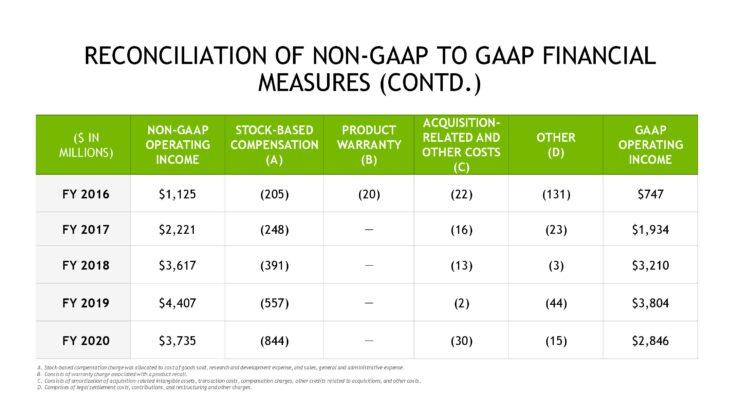 nvda-1qfy21-investor-presentation-5-21-20-final-page-041