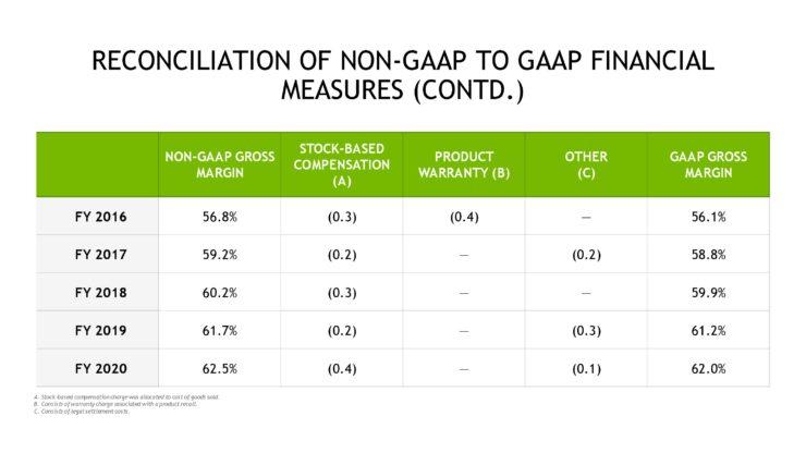 nvda-1qfy21-investor-presentation-5-21-20-final-page-043
