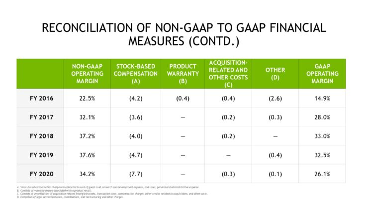 nvda-1qfy21-investor-presentation-5-21-20-final-page-045