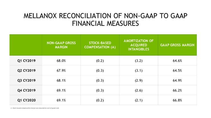 nvda-1qfy21-investor-presentation-5-21-20-final-page-049