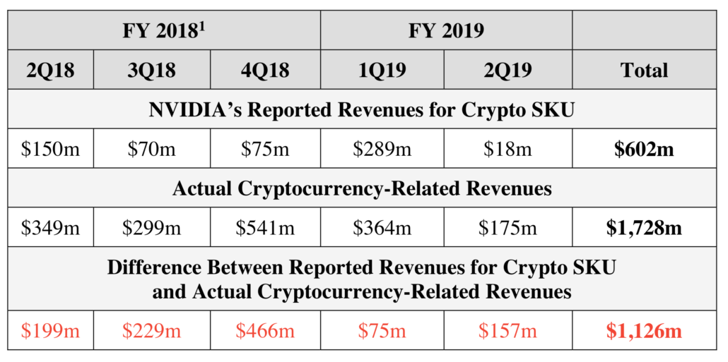 NVIDIA ALLEGED CRYPTO REVENUE 2019
