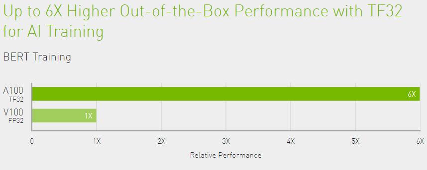 nvidia-tesla-a100-ampere-gpu-performance_1