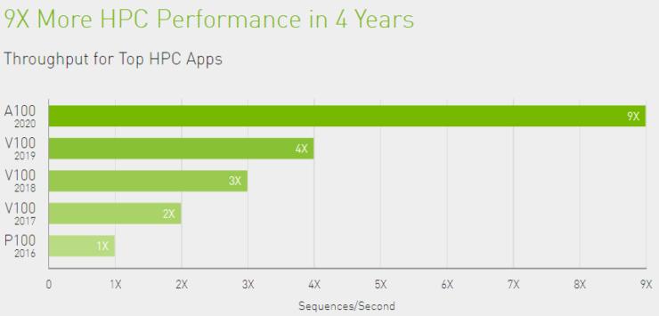 nvidia-tesla-a100-ampere-gpu-performance_3