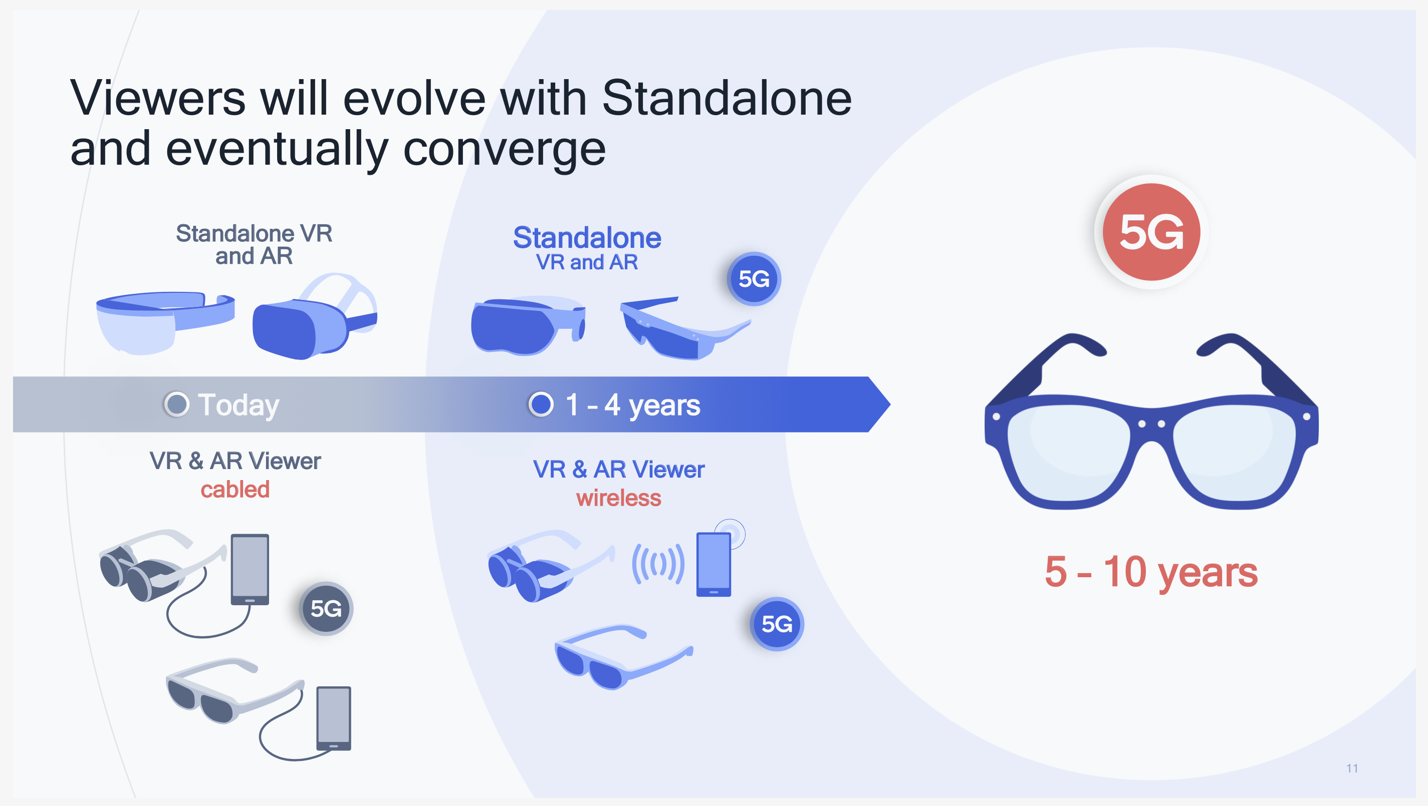 Qualcomm Snapdragon XR Platform Adoption