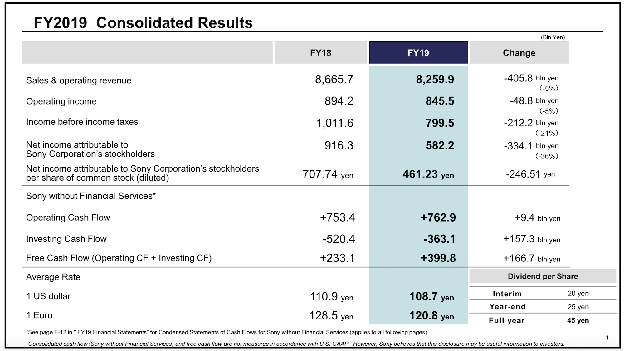 Sony Corporation Revenue Operating Income Net Income FY19