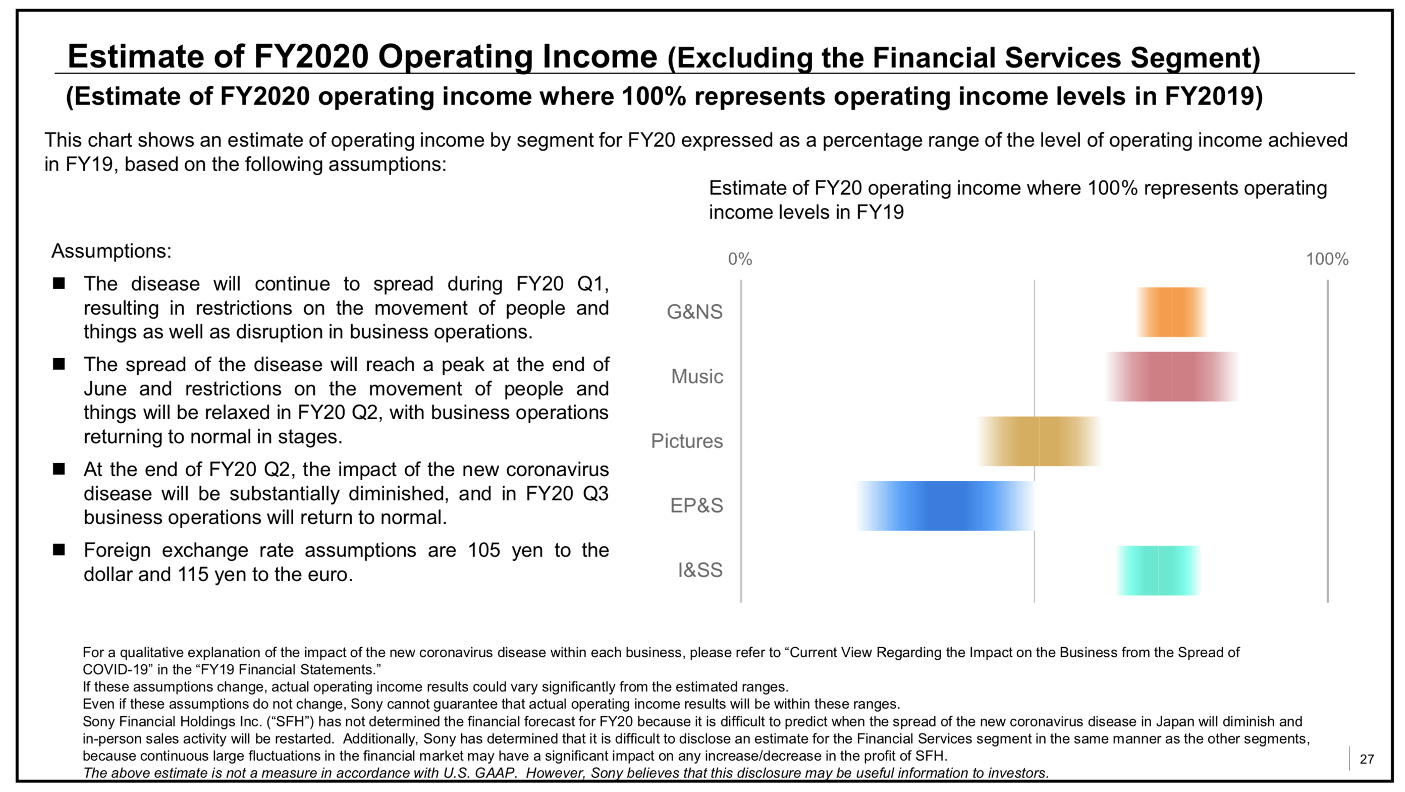 Sony Operating Income Estimate Fiscal Year 2020