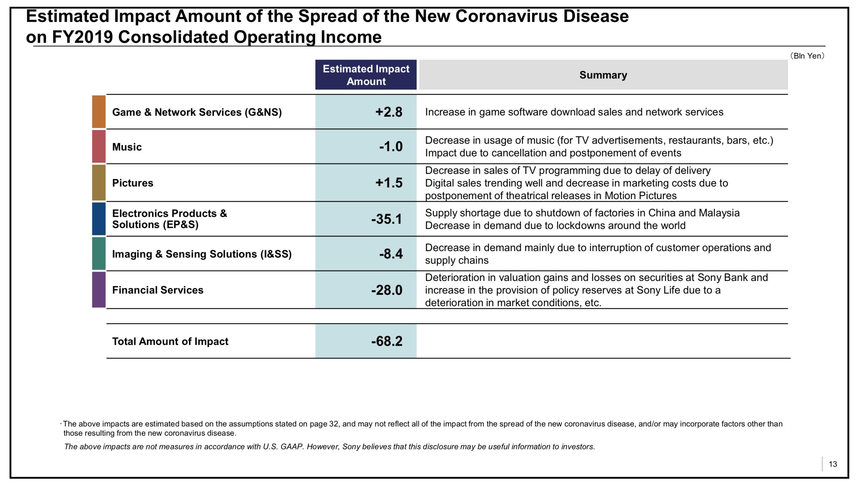 Sony Fiscal Year 2019 coronavirus impact