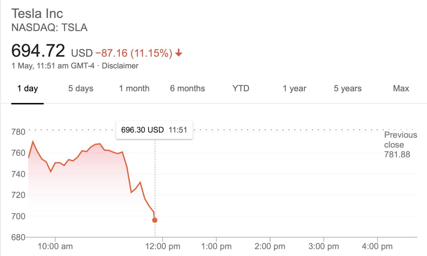 TESLA-STOCK-PRICE-11-51-AM-ET-1-MAY-2020