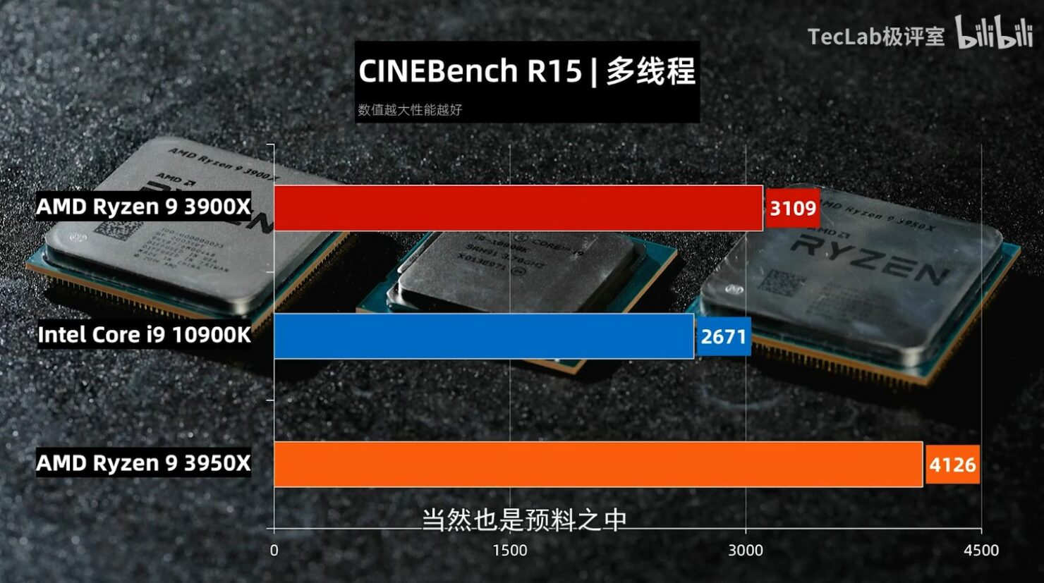 Benchmark Core i9-10900k Cinebench R15