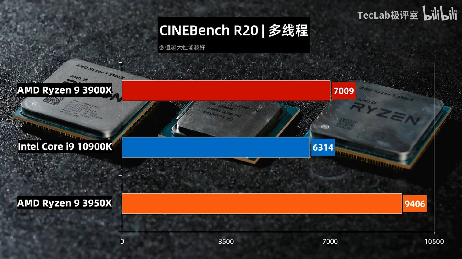https://cdn.wccftech.com/wp-content/uploads/2020/05/TecLab-Core-i9-10900K-vs-Ryzen-9-3950X-vs-Ryzen-3-3900X-Cinebench-R20.jpg