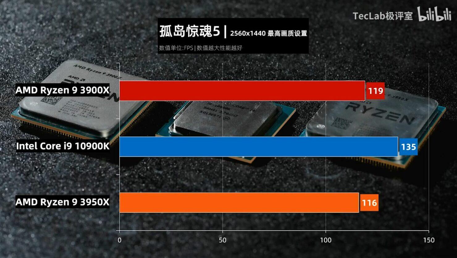 Benchmark Core i9-10900k Far Cry 5