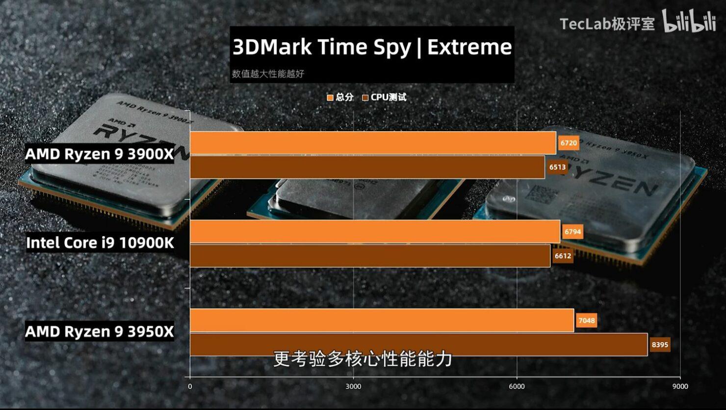 Benchmark Core i9-10900k Time Spy Extreme
