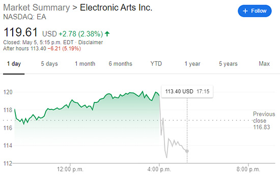 EA Earnings