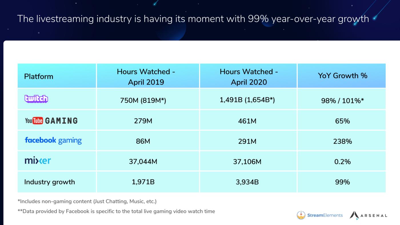 Jumlah Peningkatan Jam Tayangan di Platform Streaming YoY