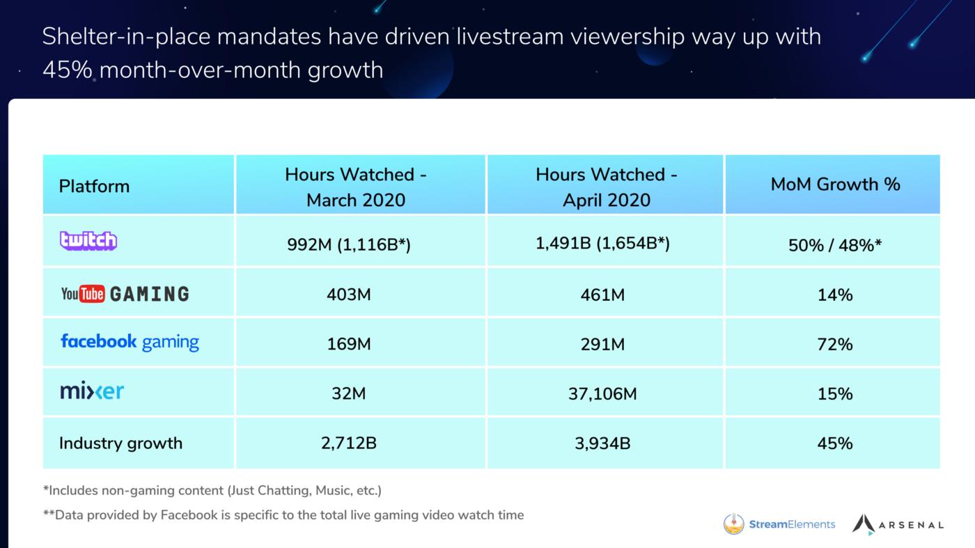 Jumlah Peningkatan Jam Tayang di Platform Streaming Maret ke April