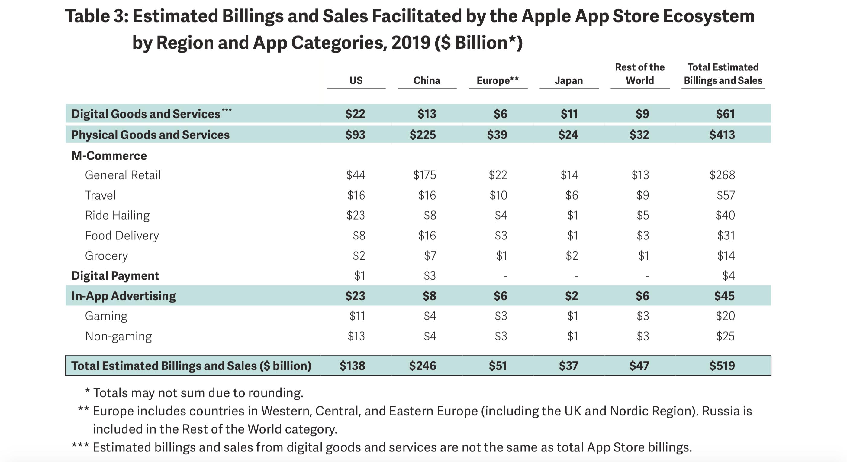 Apple App Store Economy Spending China
