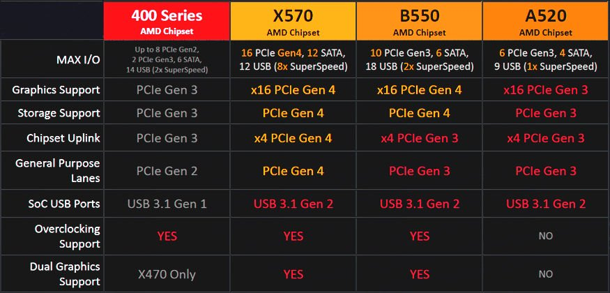 Specifications of AMD's 500-series chipsets including X570, B550 and A520.