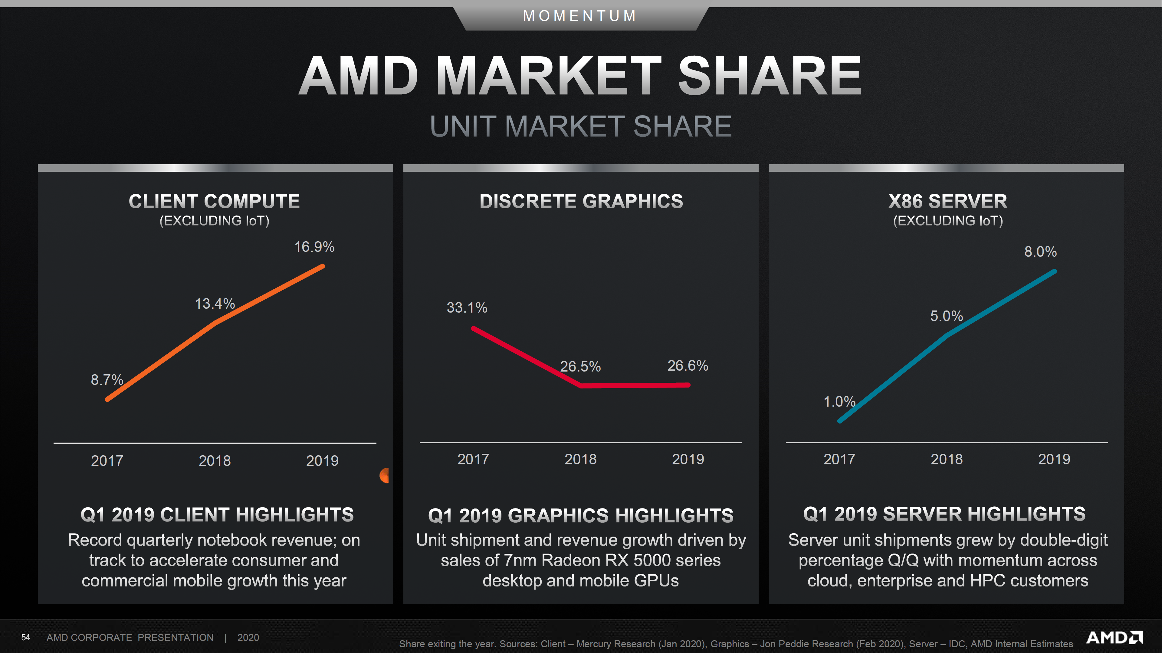 Amd Shows Explosive Market Share Growth In Server Notebook Segments During 2019 With Epyc Ryzen Cpus