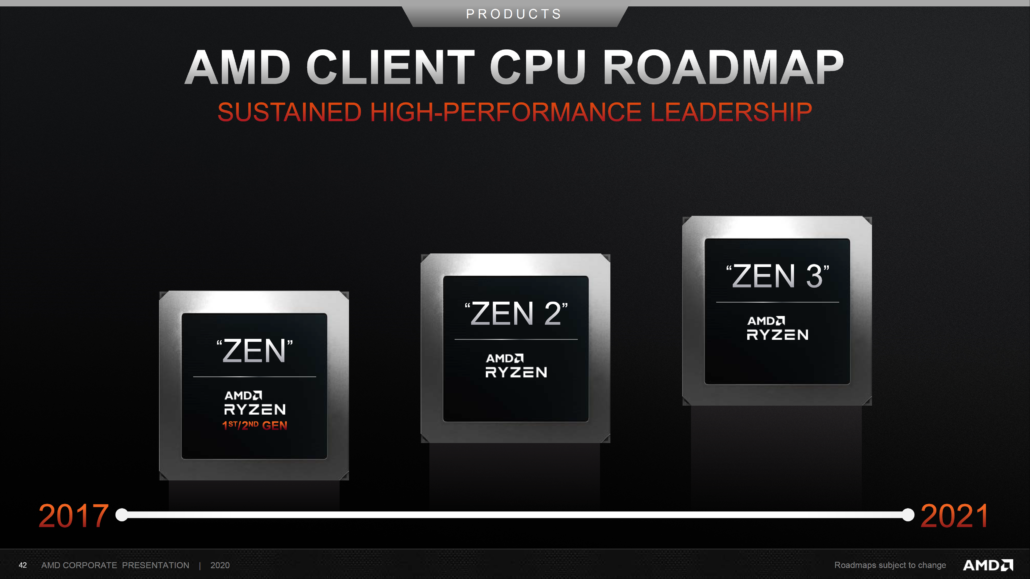 AMD Zen 3 CPU Roadmap