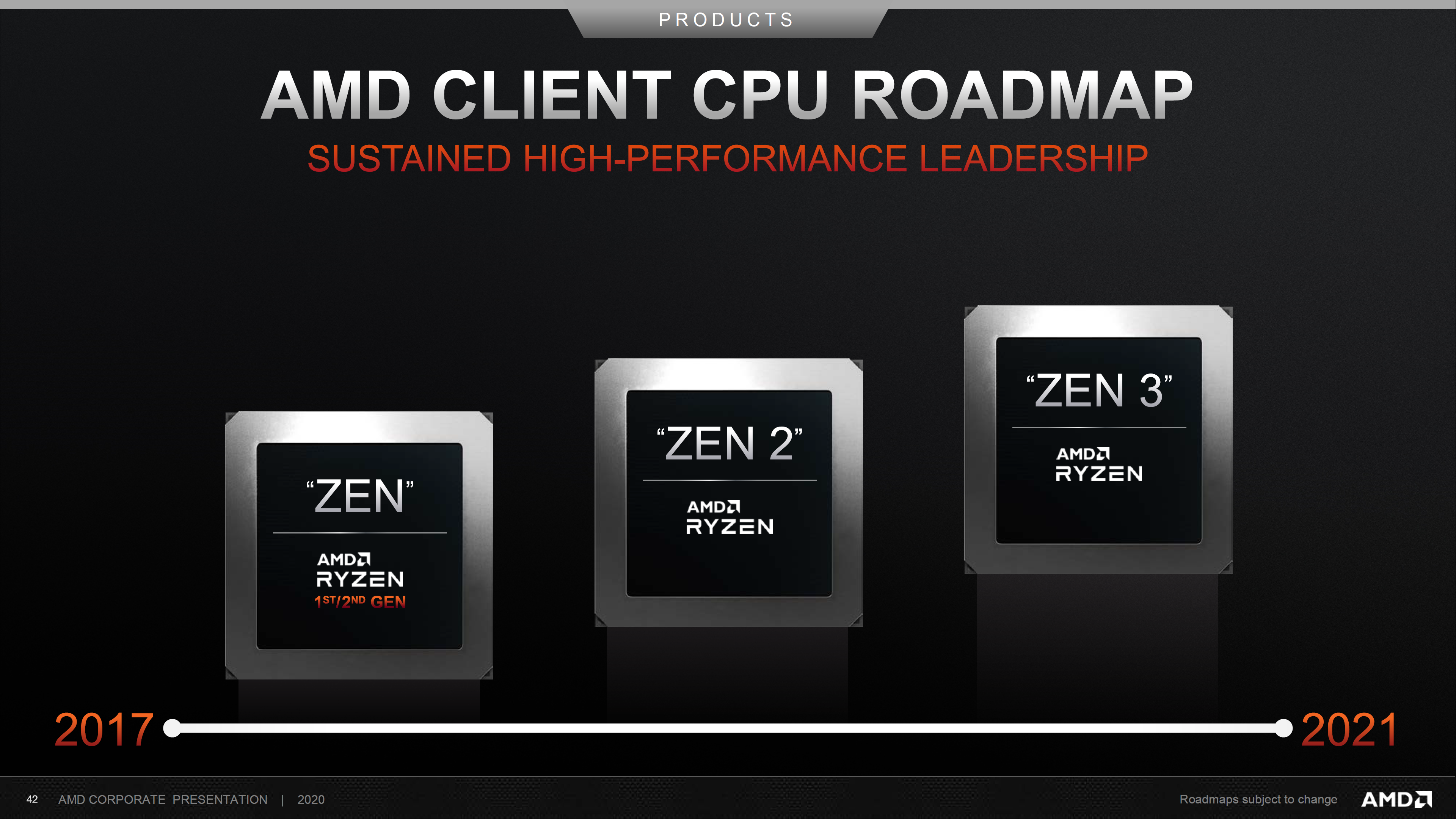 Amd Says Its High Performance Journey Will Continue With Zen 3 Powered Ryzen 4000 Desktop Cpus Launching Later This Year