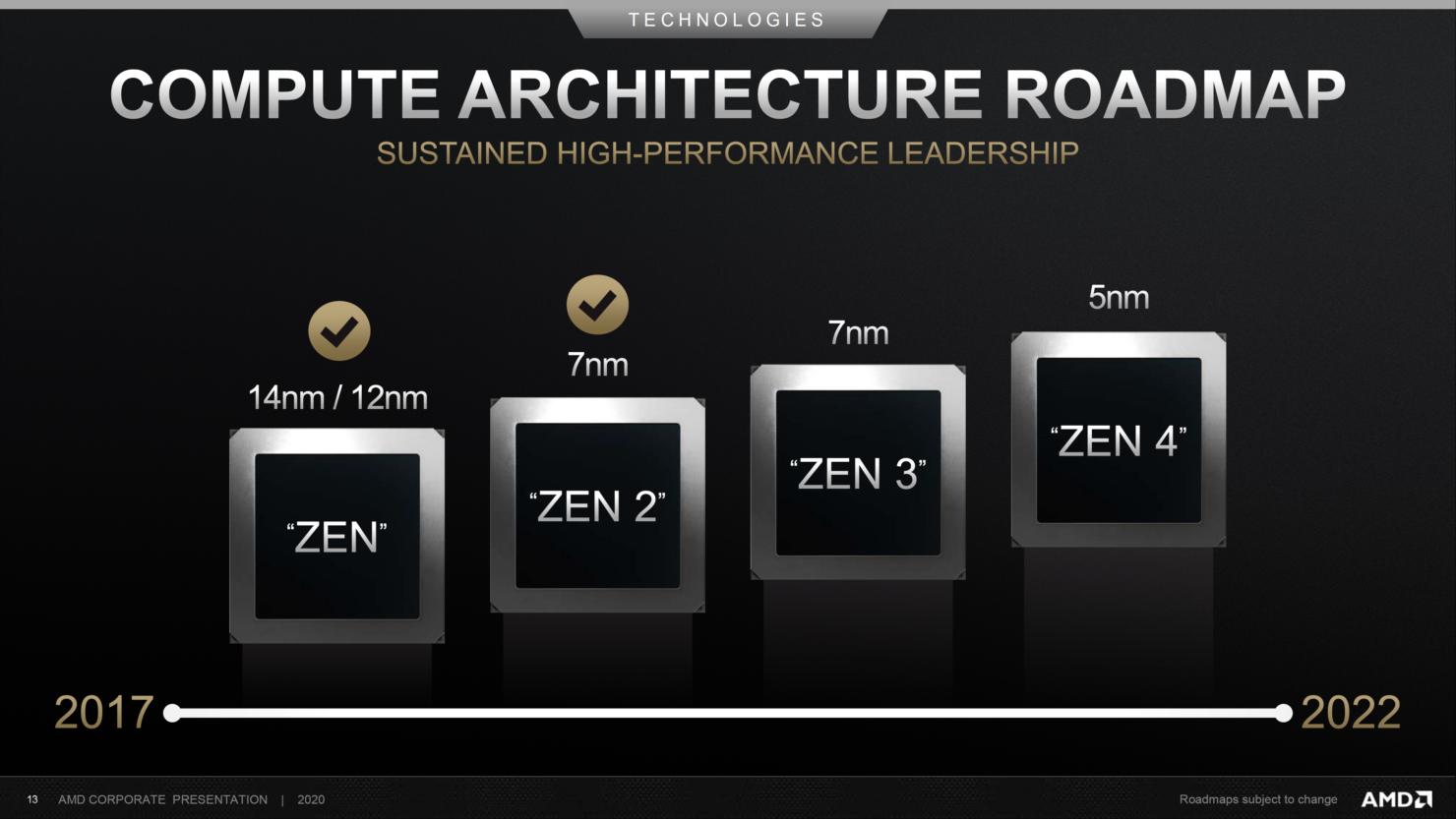 amd-compute-architecture-roadmap-cpu-2017-2022