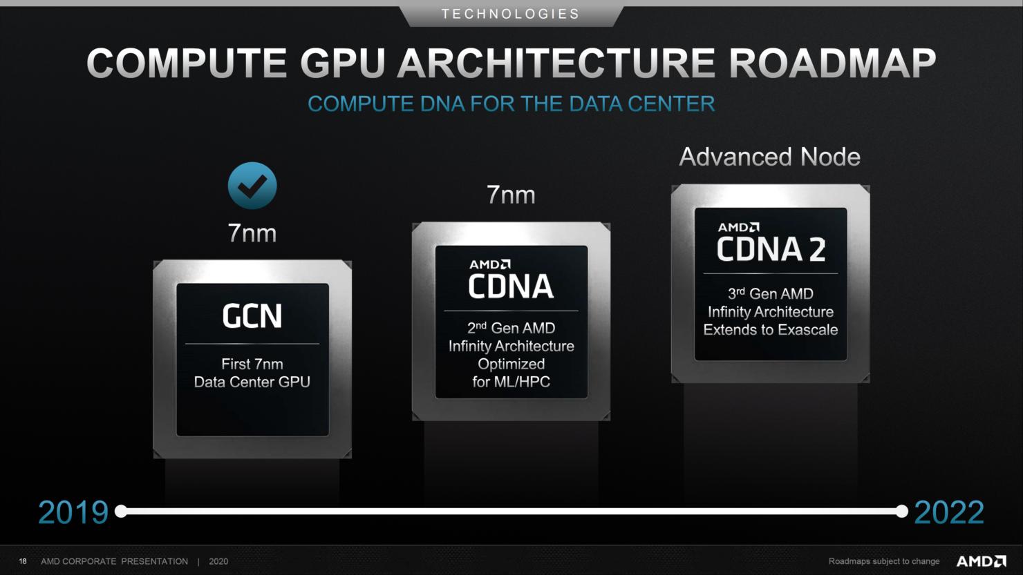 amd-compute-gpu-architecture-roadmap-2019-2022