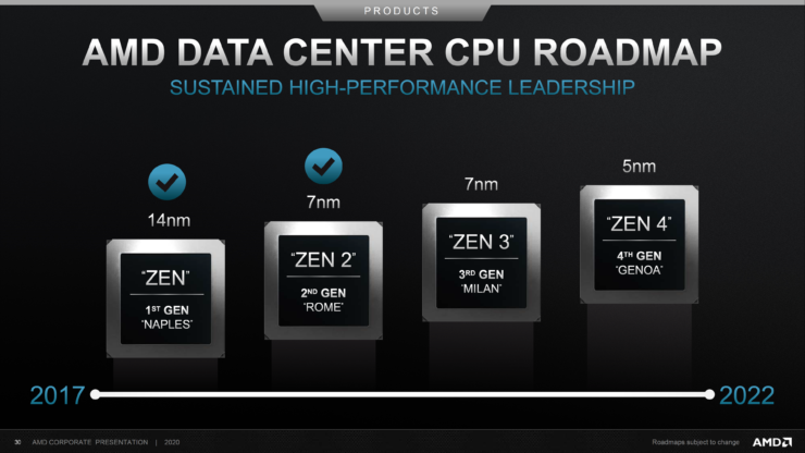 amd-data-center-cpu-roadmap-2017-2022