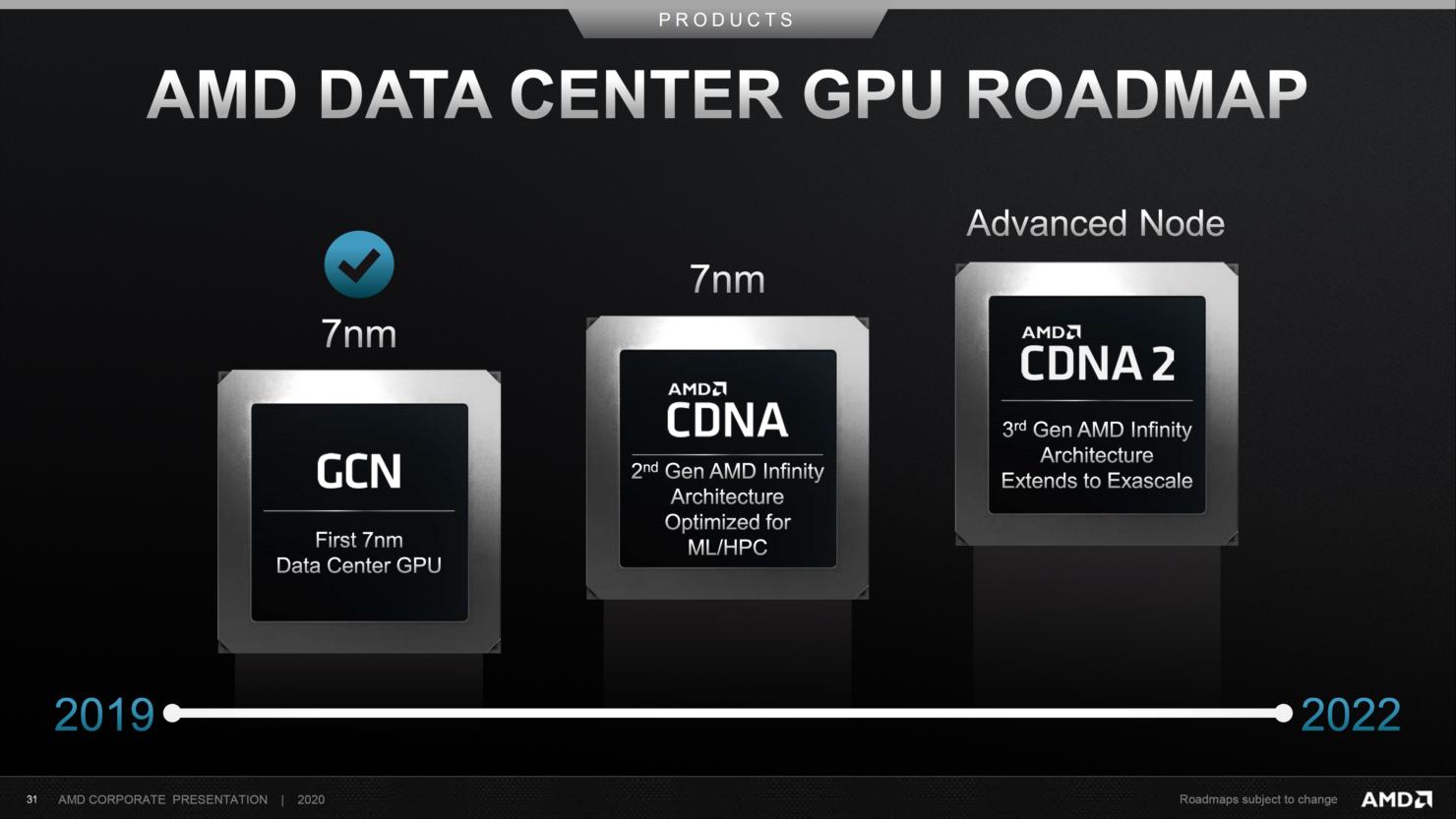 amd-data-center-gpu-roadmap-2019-2022