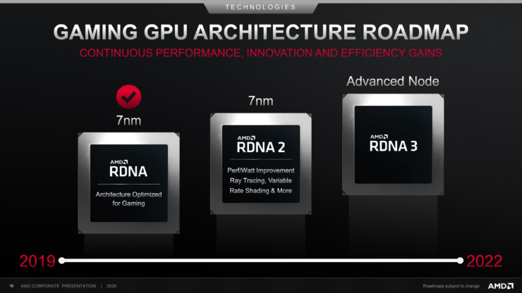 amd-gaming-gpu-architecture-roadmap-2019-2022
