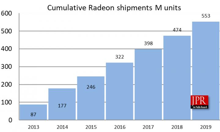 amd-radeon-gpu-shipments-2019