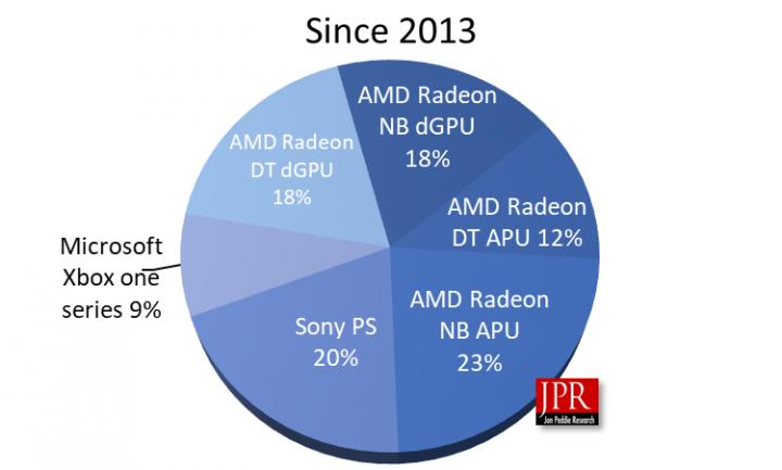 amd-radeon-gpu-shipments-since-2013
