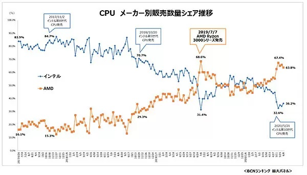 AMD Ryzen 3000 CPU vs Intel 10th Gen CPU Market Share in Japanese DIY Market