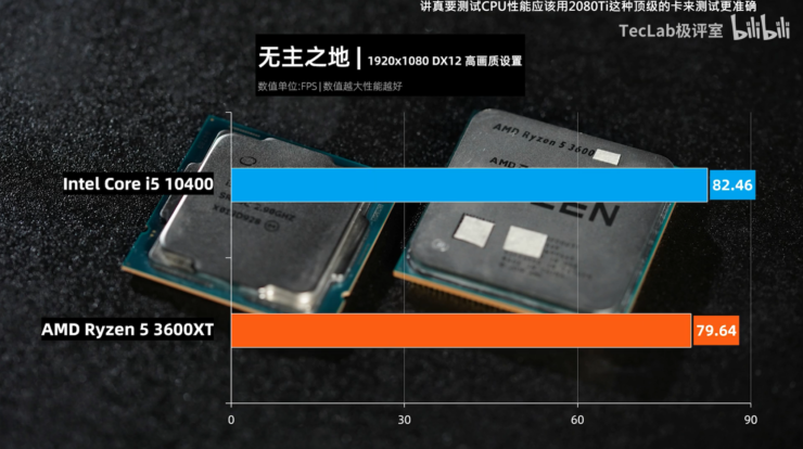 amd-ryzen-5-3600xt-vs-intel-core-i5-10600-6-core-cpu-gaming-benchmarks-leak_borderlands-3