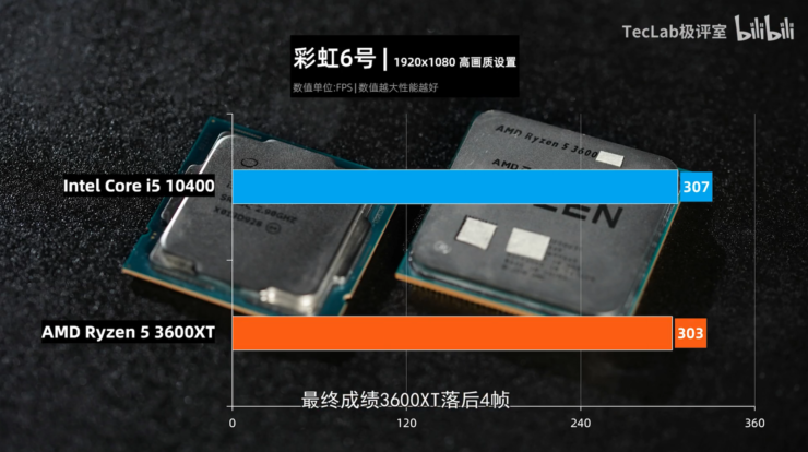 amd-ryzen-5-3600xt-vs-intel-core-i5-10600-6-core-cpu-gaming-benchmarks-leak_rainbow-six-siege_2