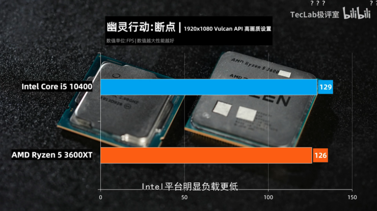 amd-ryzen-5-3600xt-vs-intel-core-i5-10600-6-core-cpu-gaming-benchmarks-leak_tom-clancys-ghost-recon-breakpoint_1