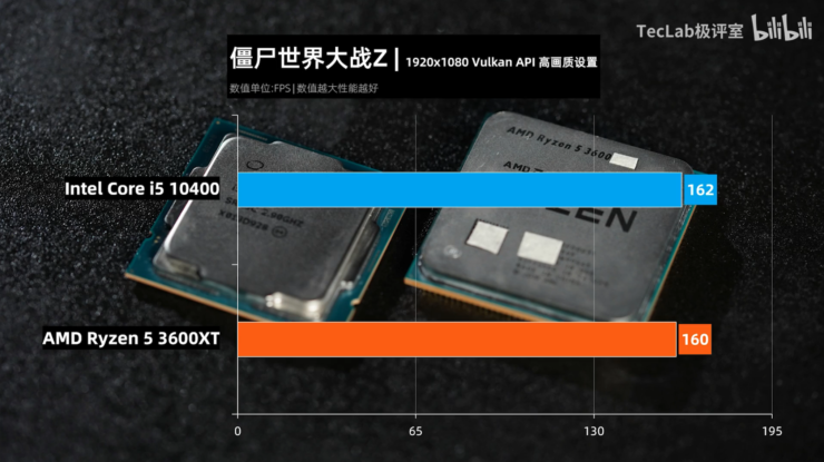 amd-ryzen-5-3600xt-vs-intel-core-i5-10600-6-core-cpu-gaming-benchmarks-leak_world-war-z_1